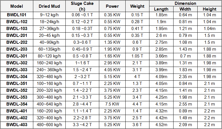 Sludge Dewatering Unit Parameters
